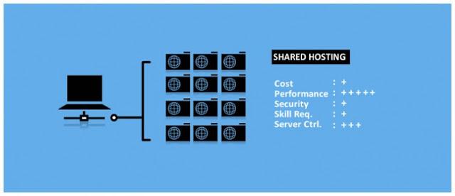Shared Web Hosting,VPS Web Hosting and Dedicated Web Hosting