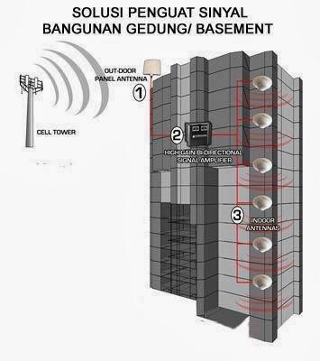 ANTENA PENGUATSINYAL Penguat Sinyal Repeater Repeater GSM