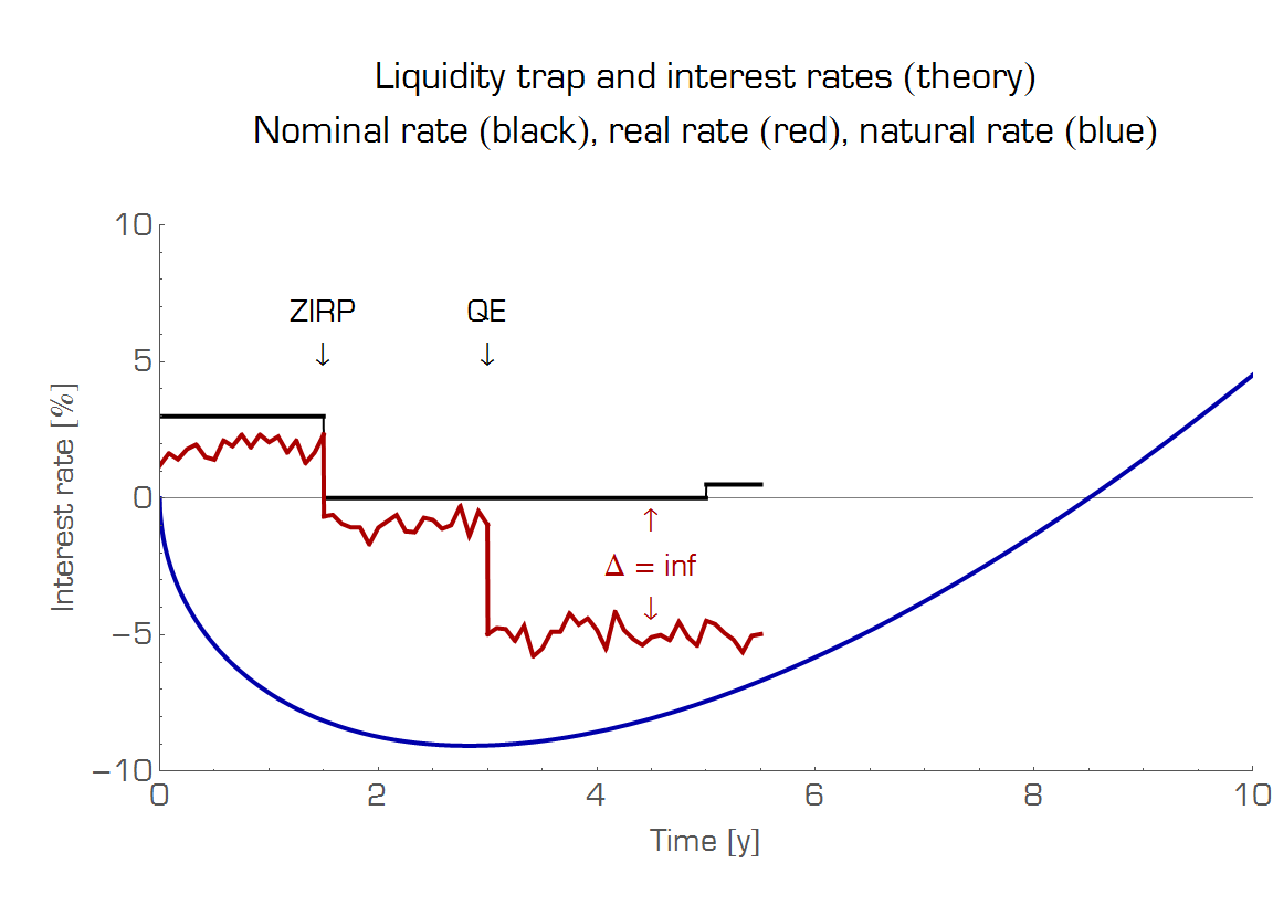 hight resolution of the idea behind the liquidity trap is that monetary policy can t get the red line down to the blue line and is therefore unable to restore full employment
