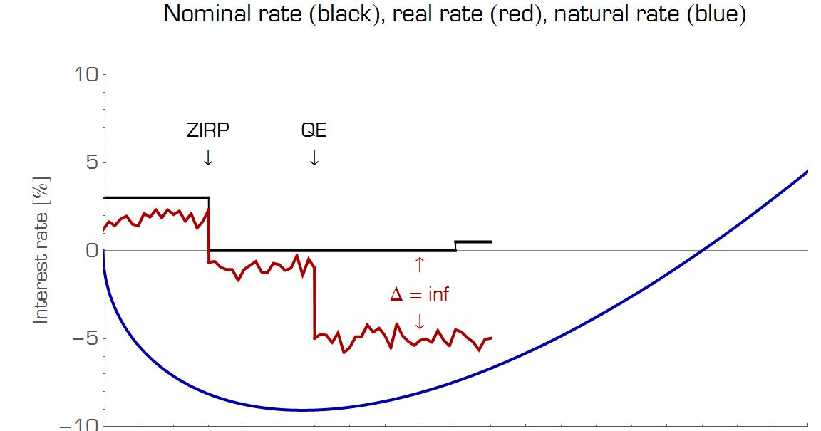 Diagram Of Liquidity Trap Information Transfer Economics Liquidity Traps