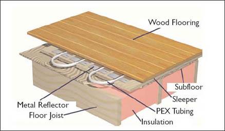 Hydronic Radiant Floor Heat Installation Filecloudcapital