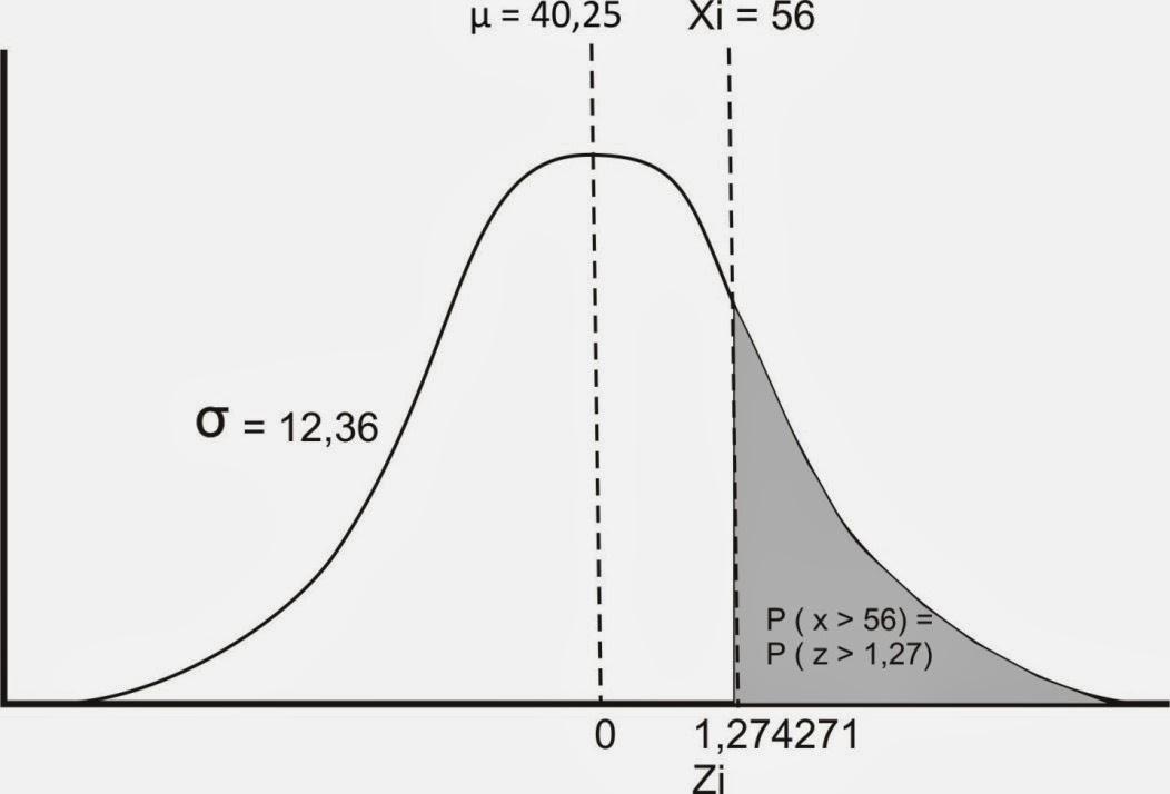Menghitung Distribusi Normal Dengan Manual dan Ms Excel