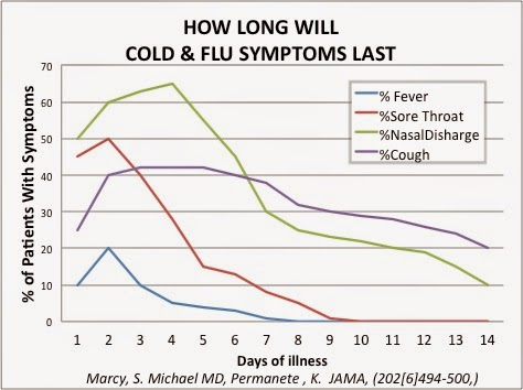 how long will cold and flu symptoms last