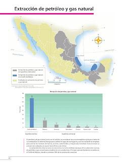 Apoyo Primaria Atlas de México 4to Grado Bloque IV Lección 11 Extracción de petróleo y gas natural