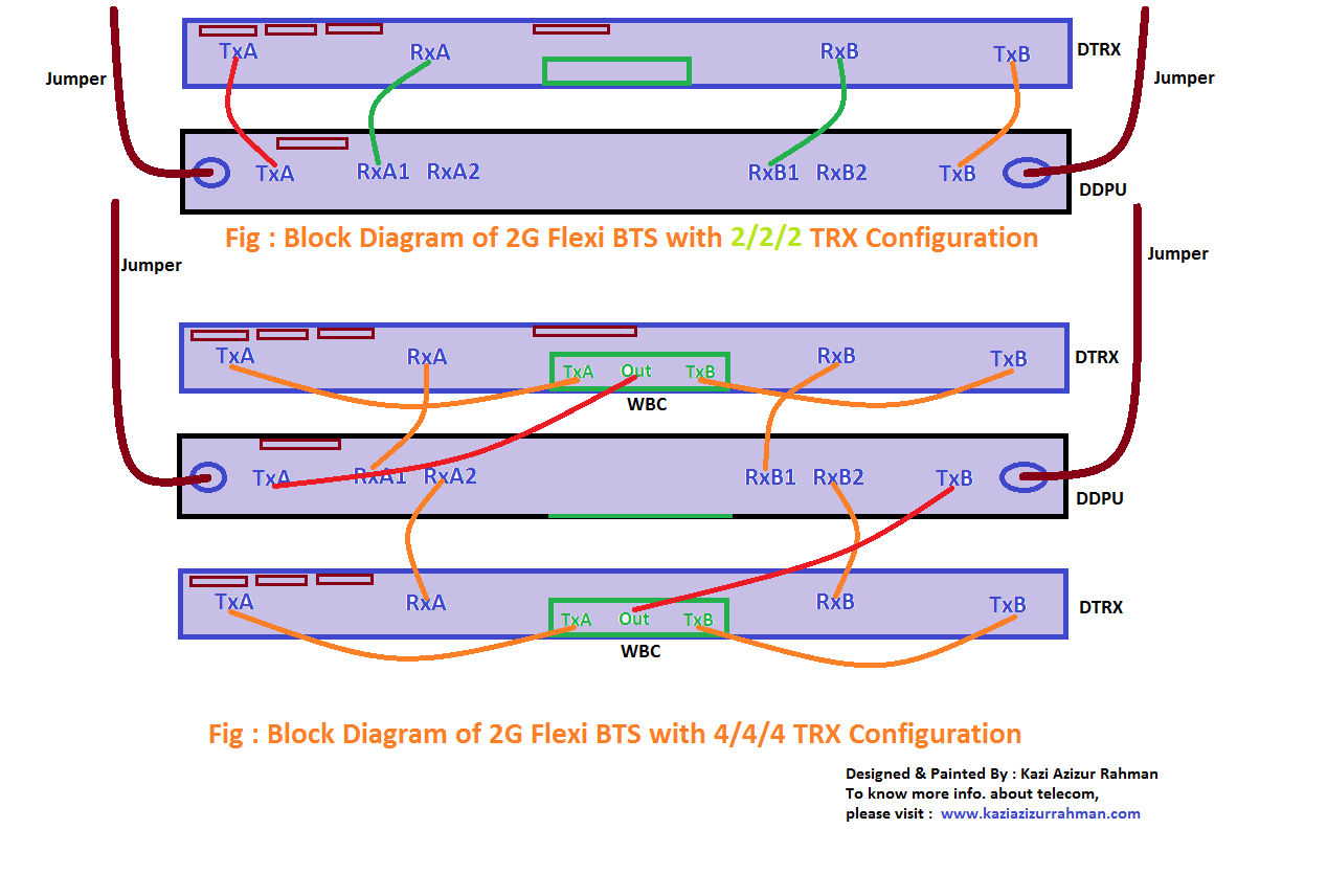 hight resolution of commissioning guideline for 2g flexi bts