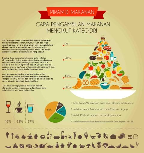 Cara pengambilan makanan mengikut kategori