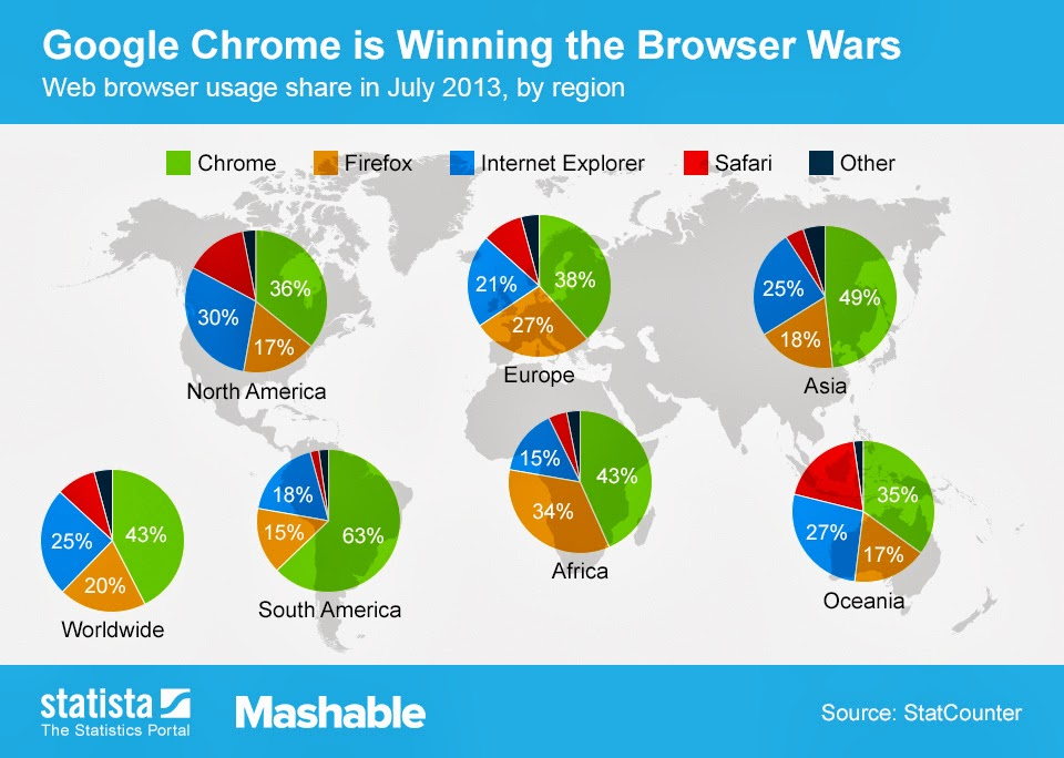 pawsible marketing blog which internet browser is the most popular