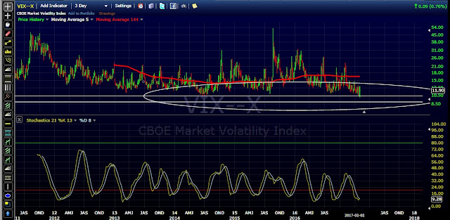 VIX 3 day cycle chart - zoomed in - with Stochastics momentum indicator - February 2, 2017