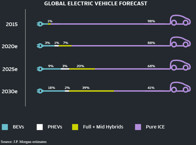 electric car industry outlook