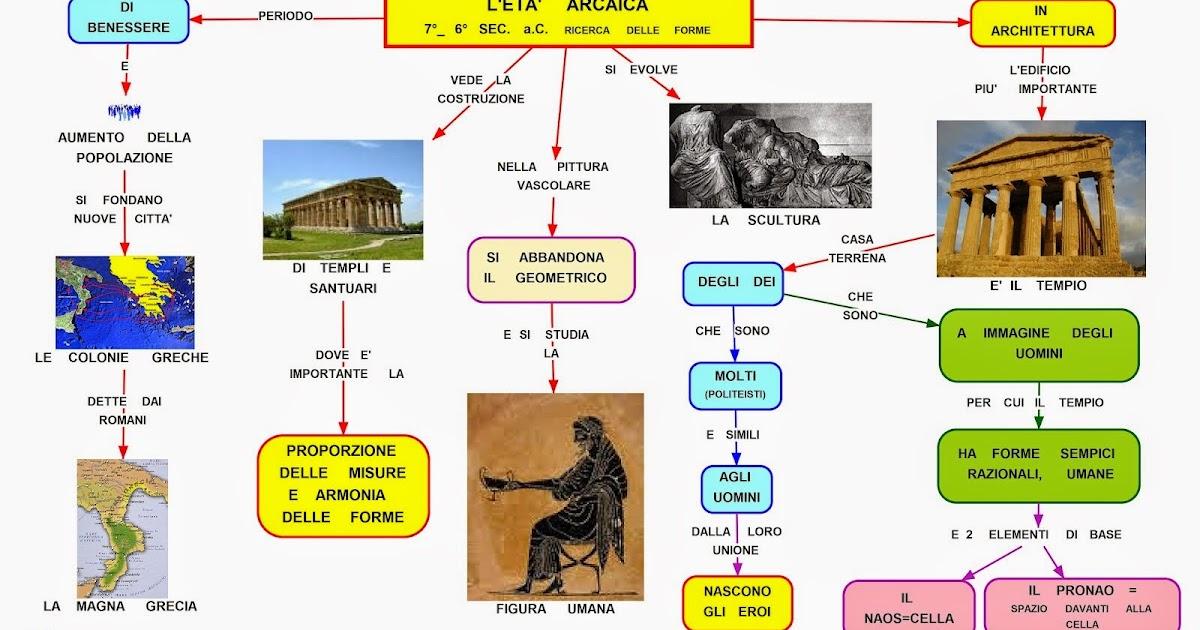 Mappa concettuale et arcaica - Tasse sull acquisto della prima casa ...