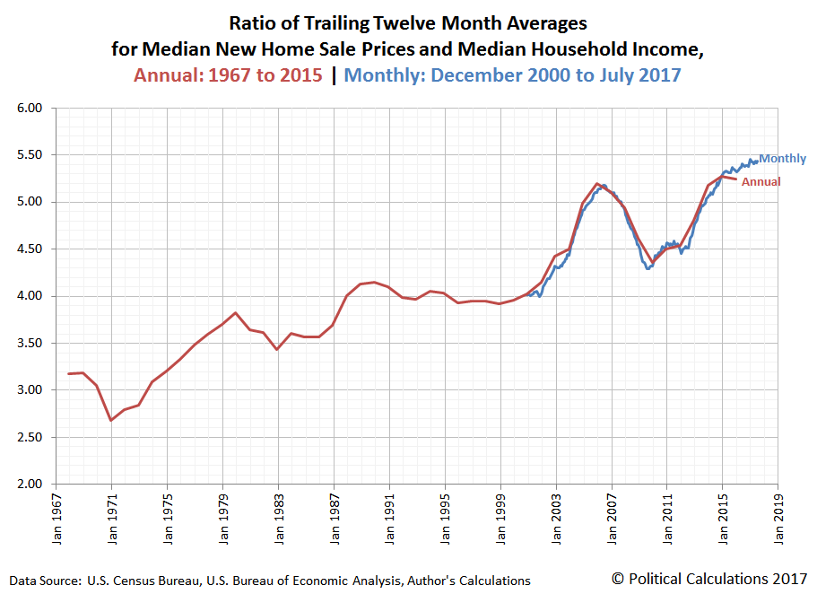 Ratio of Trailing Twelve Month Averages for Median New Home Sale Prices and Median Household Income, Annual: 1967 to 2015 | Monthly: December 2000 to July 2017