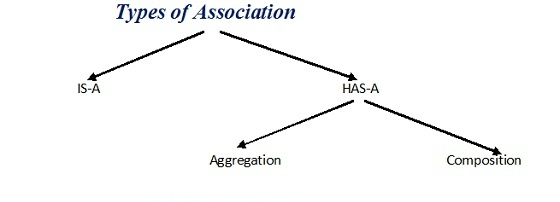 types of association in java diagram