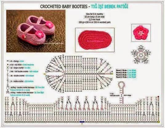 Patrones para zapatos de bebé en crochet