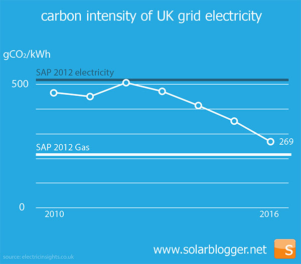 Electricity Grid Carbon Intensity