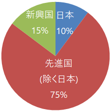 保有投信の地域別構成比