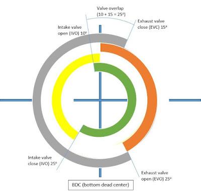 4 stroke diesel engine valve timing diagram