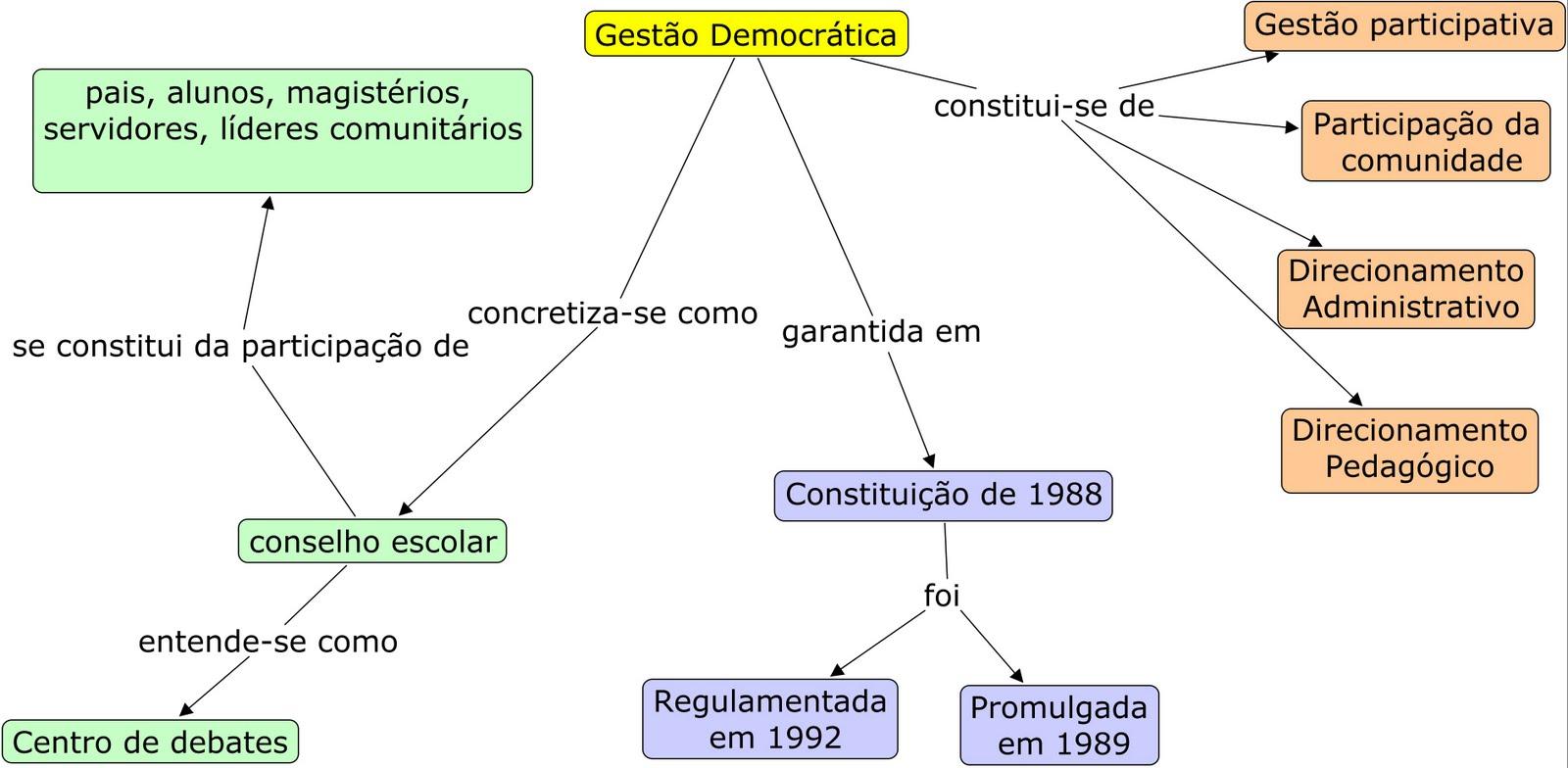 A gestão democrática da unidade escolar o processo administrativo e sua dimensão políticopedagógico 9