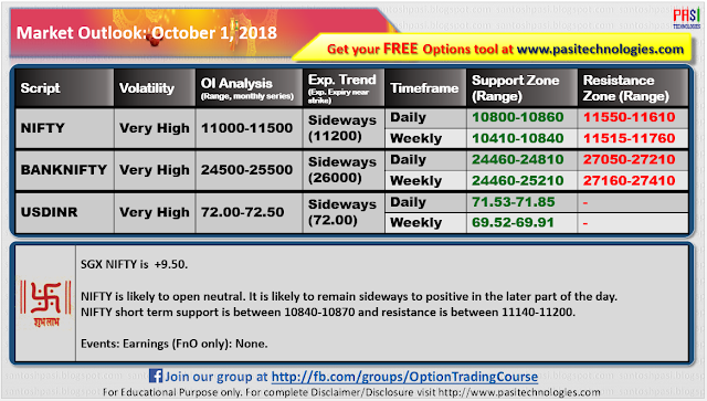 Indian Market Outlook: October 01, 2018