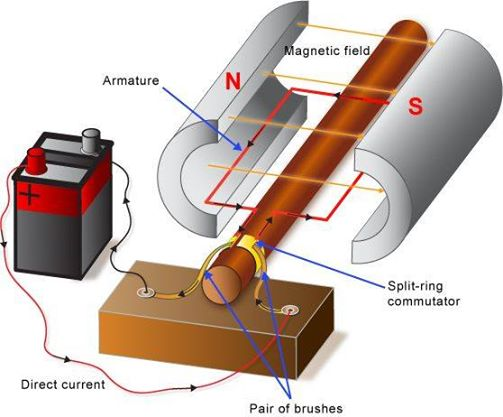 Parts and functions of a simple dc motor elec eng world for How does a simple electric motor work