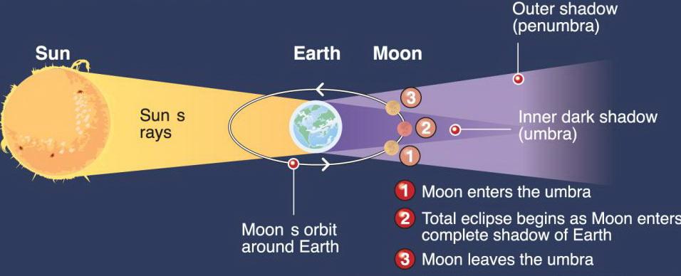 Alam Mengembang Jadi Guru Bayangan Bumi Pada Bulan
