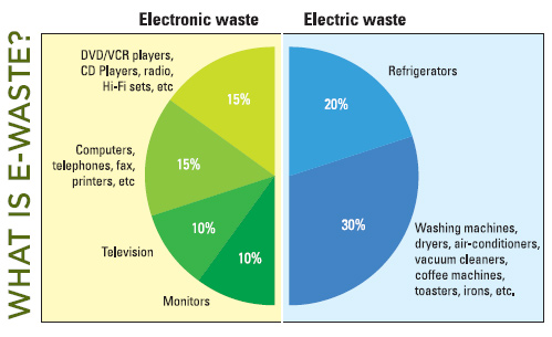 e waste problems and solutions