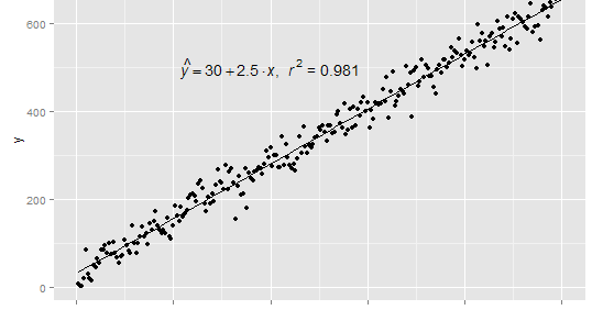 R : Add Linear Regression Equation and RSquare to Graph