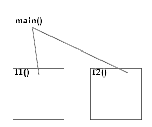 Block Diagram showing a Main Function calling User Defined Functions