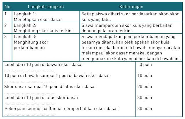 tabel Prosedur Menghitung Skor Perkembangan