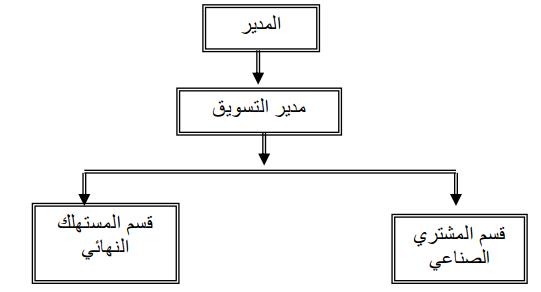 تجميع الوظائف - الهيكل التنظيمى - طبقا للعميل