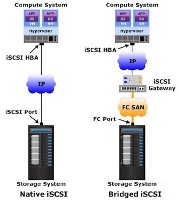 iscsi SAN connectivity