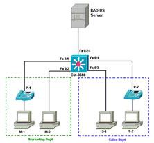 802 1x Authentication ~ Cisco Networking Center