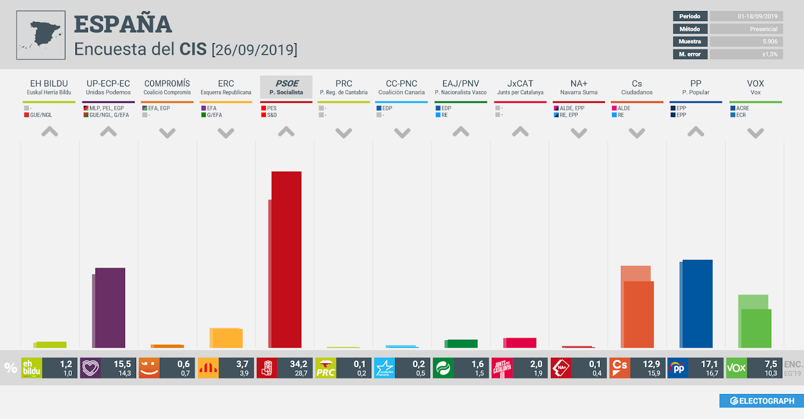 Gráfico de la encuesta para elecciones generales en España realizada por el CIS, 26 de septiembre de 2019