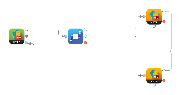 integration flow using the above components