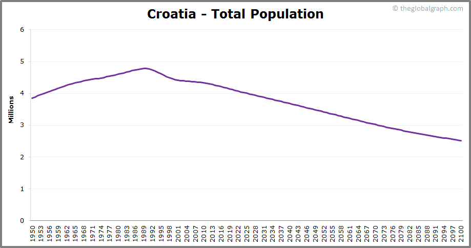 Croatia  Total Population Trend
