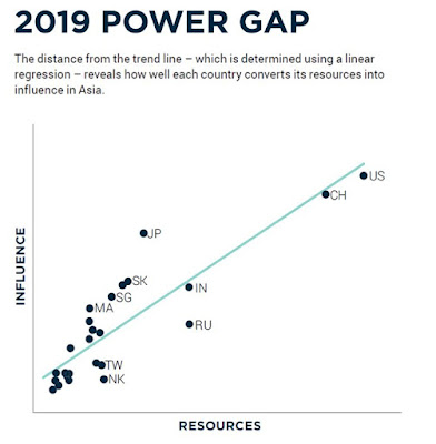 Asia Power Index 2019: Highlights