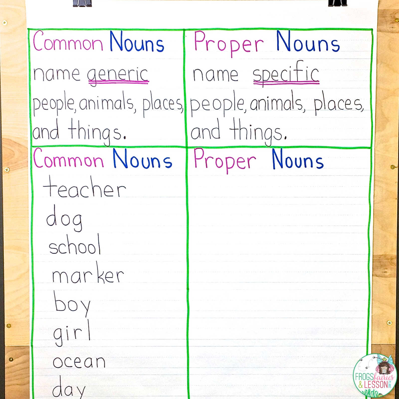 Worksheet Is A Dog A Person Place Or Thing frogs fairies and lesson plans 5 noun lessons you need to teach next i tell them that proper nouns are special the name of a very specific person animal place thing