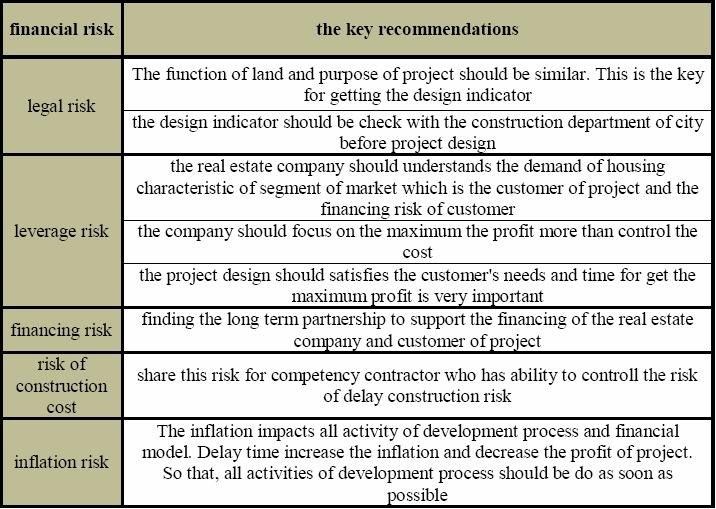 Professional Project Management Education: Influence of Financial Risk for Project Financing ...