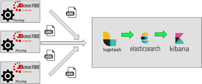 Collect, Analyze and Visualize Jolokia Metrics Using Elastic Stack