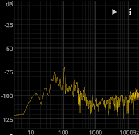 Graph of quiet office sound pressure