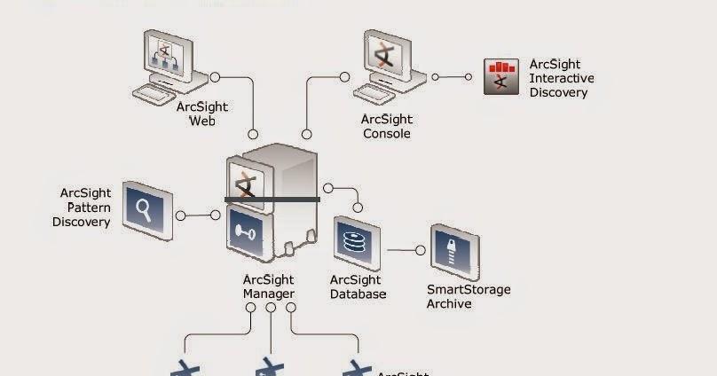 Network Security: ArcSight SIEM solution Architecture