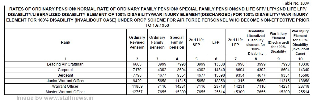 orop-table-100a