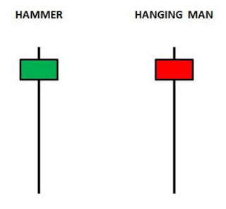 HAMMER HANGING MAN CANDLE