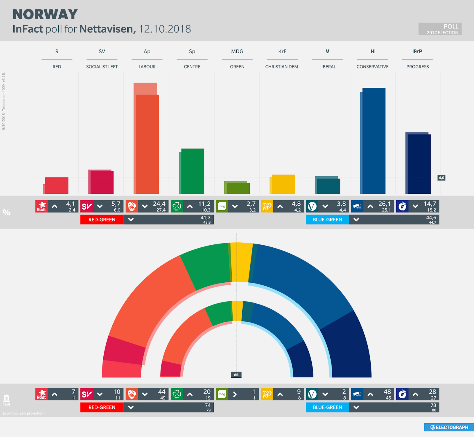 NORWAY: InFact poll chart for Nettavisen, October 2018