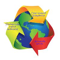 crecimiento económico; inclusión social; protección del medio ambiente; desarrollo sostenible