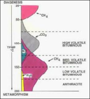 pembentukan gas hubungannya dengan temperatur