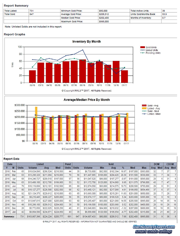 Charts of Vancouver WA Condo Sales Trends for January 2017