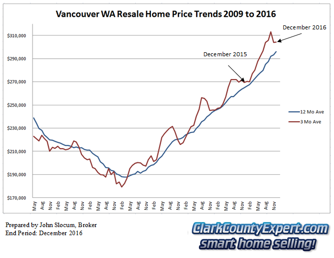 Vancouver WA Resale Home Sales December 2016 - Average Sales Price Trends