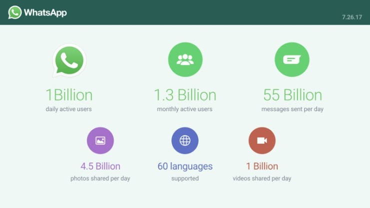 WhatsApp,Connecting One Billion Users Every Day