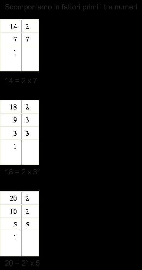 Matematica Scuola Secondaria 1 Grado Il Minimo Comune Multiplo