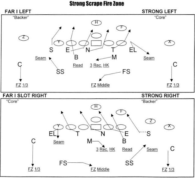 coach hoover football  strong scrape fire zone and fire